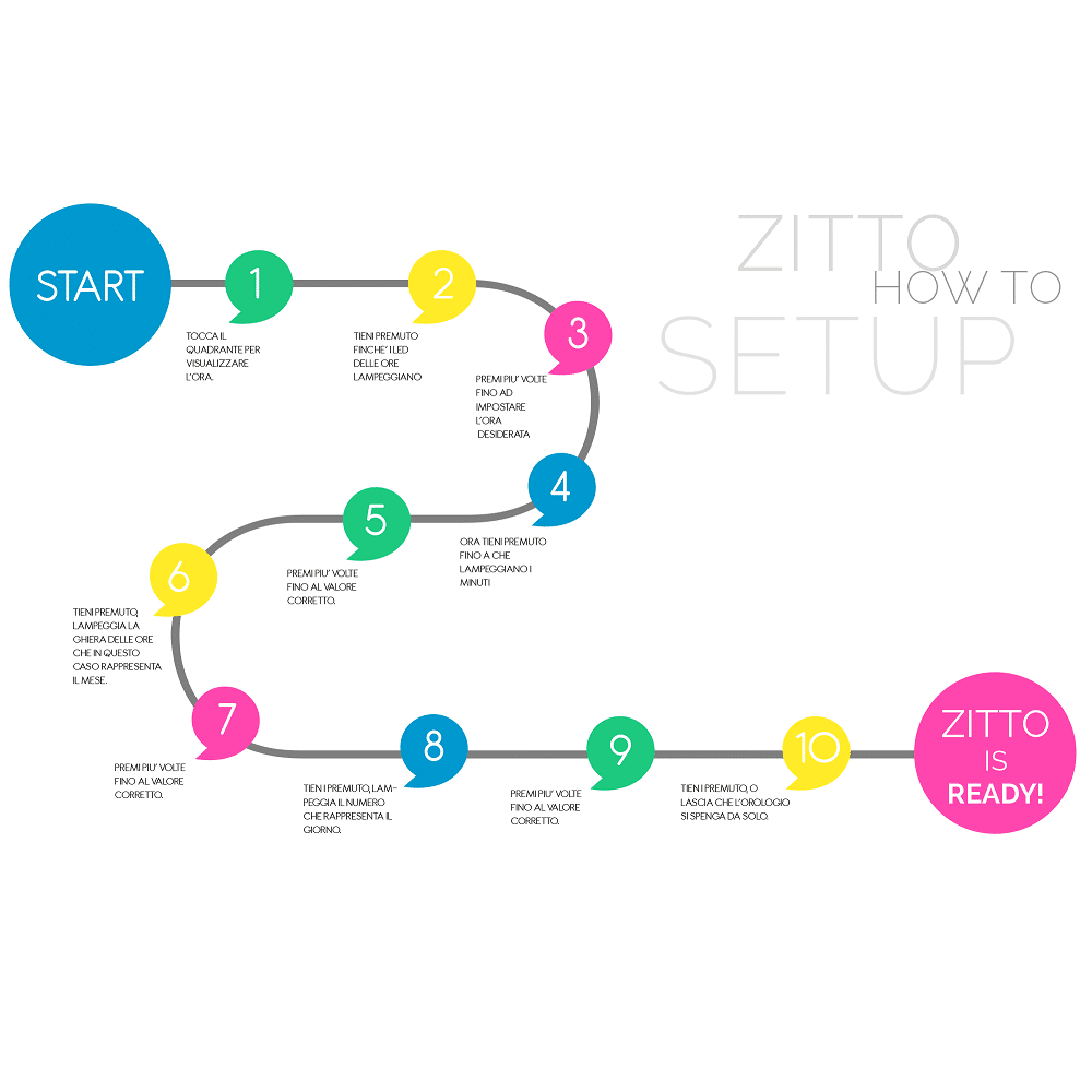 setup-zitto-ita